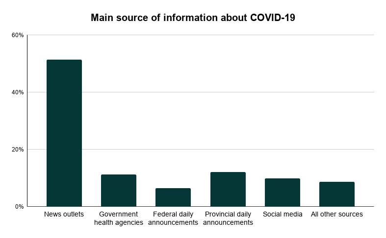 main-source-of-information-about-covid-19-3